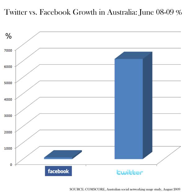 twitter-vs-facebook-growth