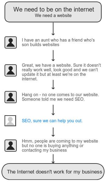 poor-web-development-flow