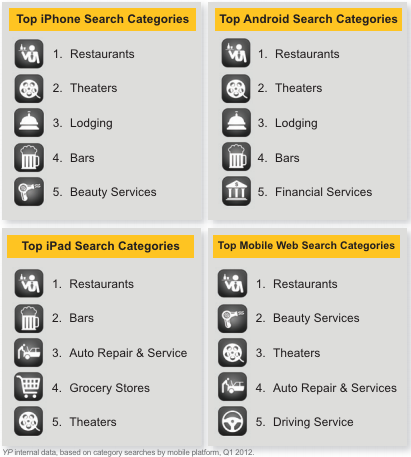 mobile search categories