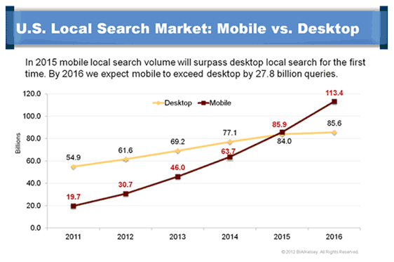 mobile vs desktop search volume
