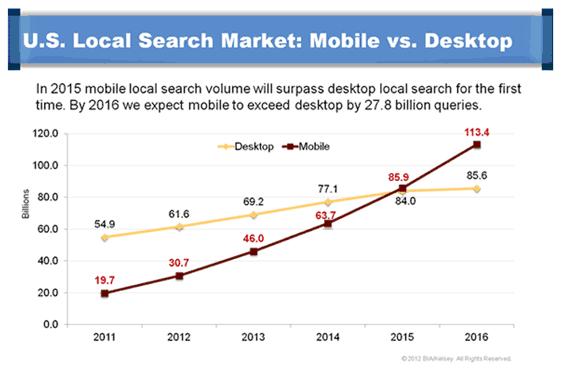 mobile vs desktop search volume