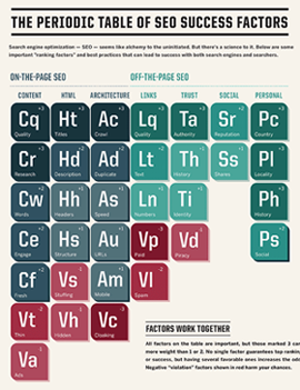 SEO Periodic Table - SearchEngineLand
